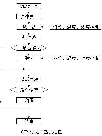 手动/一体式CIP清洗流程图