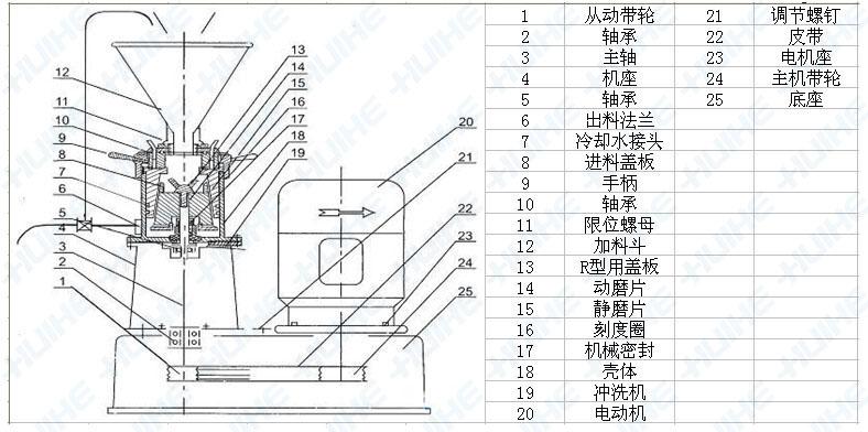 卧式胶体磨部件详细结构图
