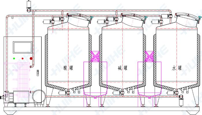 全自动/分体式CIP清洗系统结构