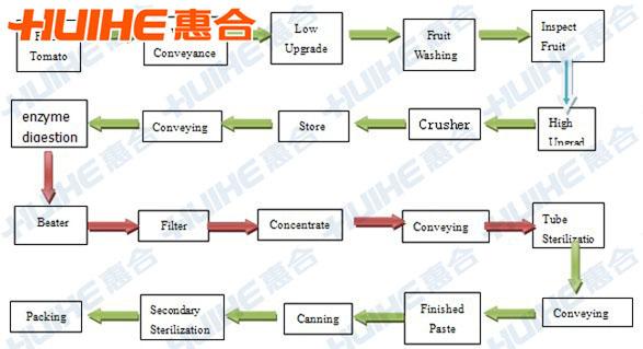 Fqjq 1 tomato sauce processing equipment hangzhou huihe equipment tomato sauce process chart ccuart Images