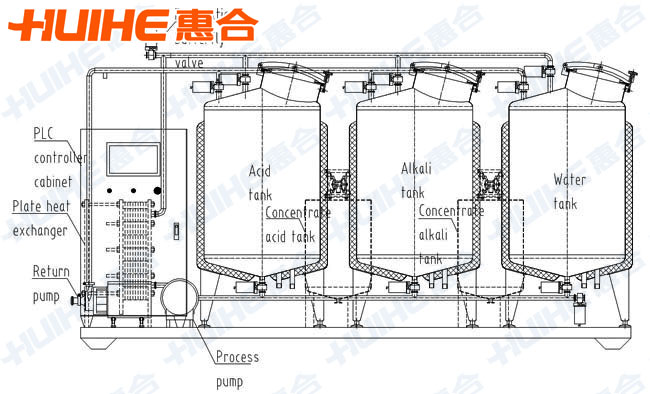 Pipe CIP Cleaning System - Hangzhou Huihe Equipment Co , Ltd